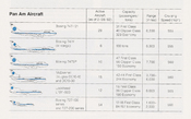 Table comparing specifications of the various aircraft in Pan Am's fleet in 1981
